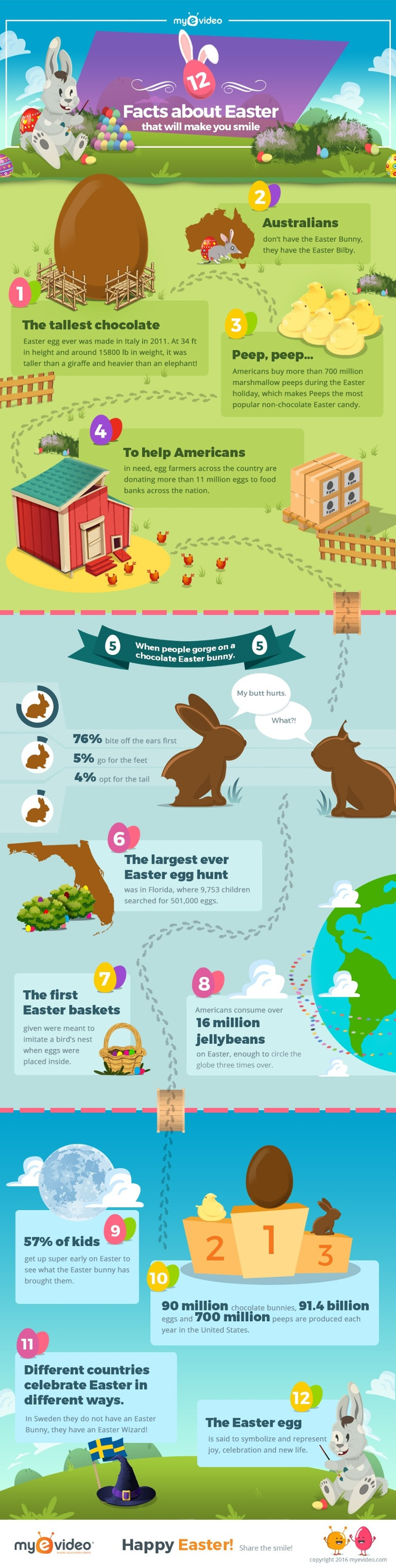 12 Facts About Easter That Will Make You Smile