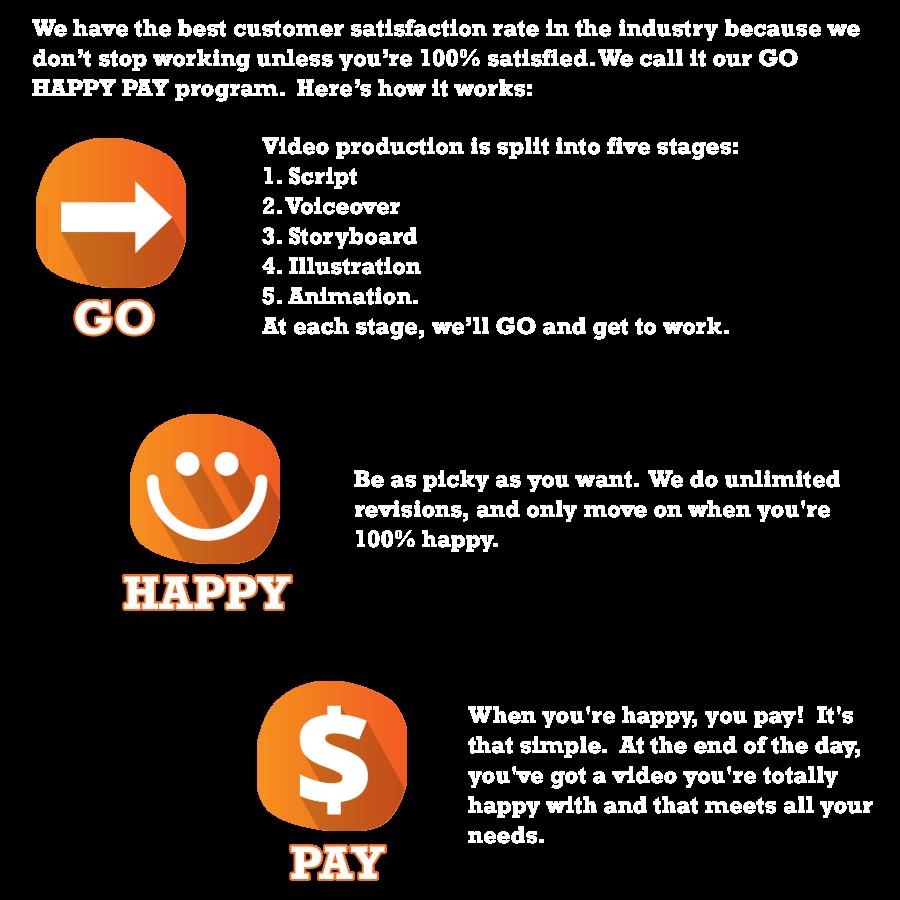 go happy pay